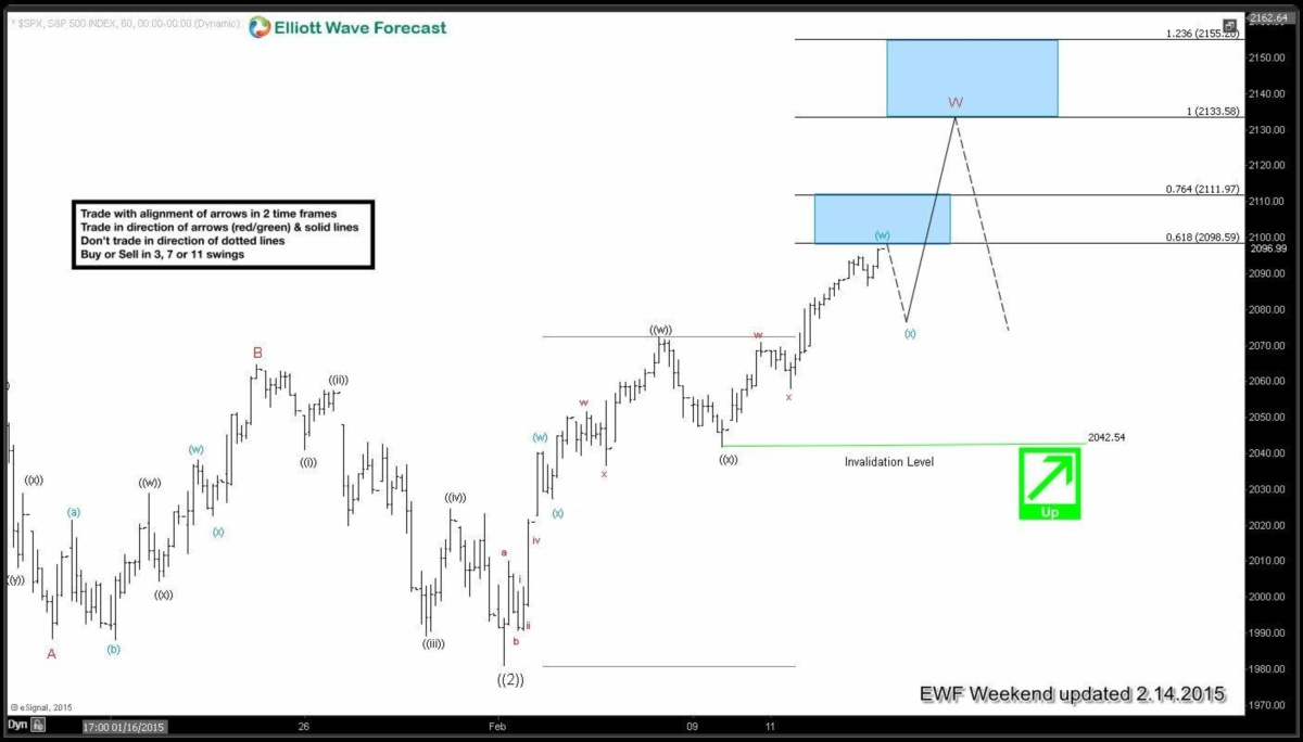SPX Short-term Elliott Wave Analysis 2.14.2015