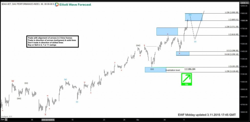 Elliott wave Fibonacci DAX 10 March London 2