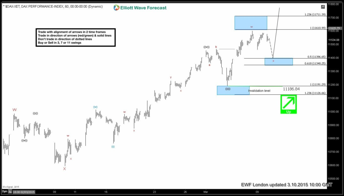 Elliott wave Fibonacci DAX 10 March London
