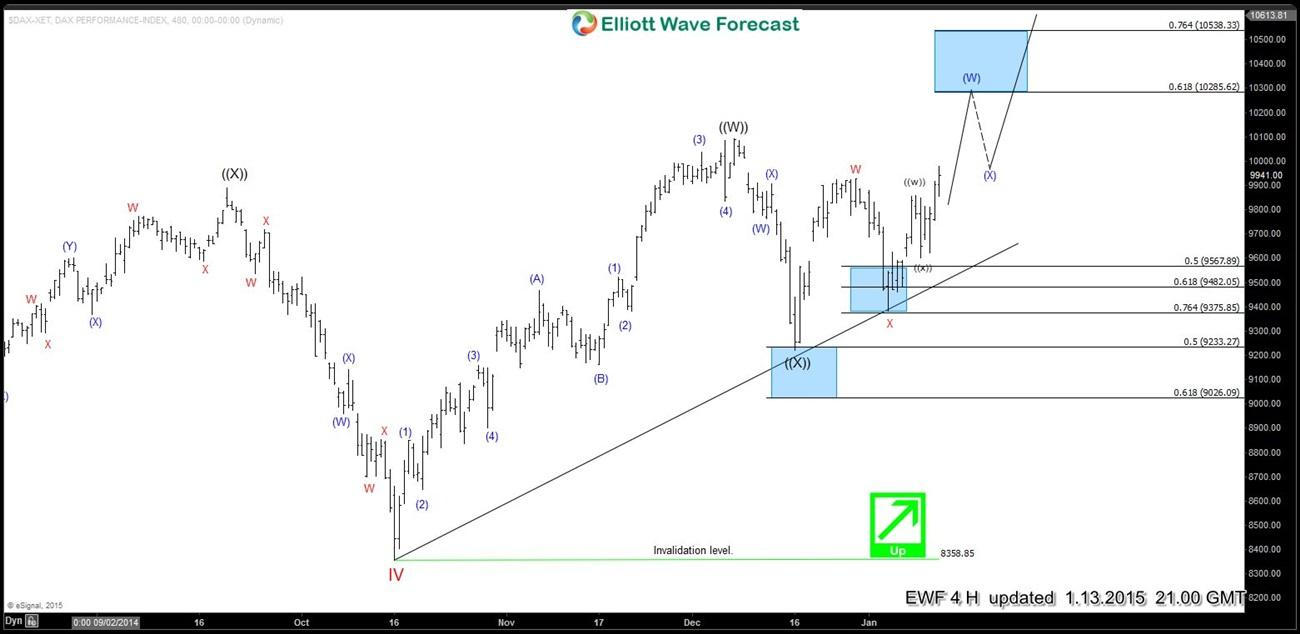 Elliott wave Fibonacci DAX 13 Jan 4 Hour