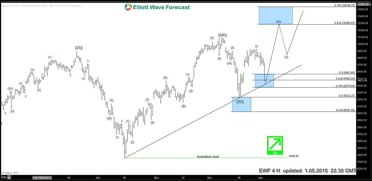 Elliott wave Fibonacci DAX 5 Jan 4 Hour