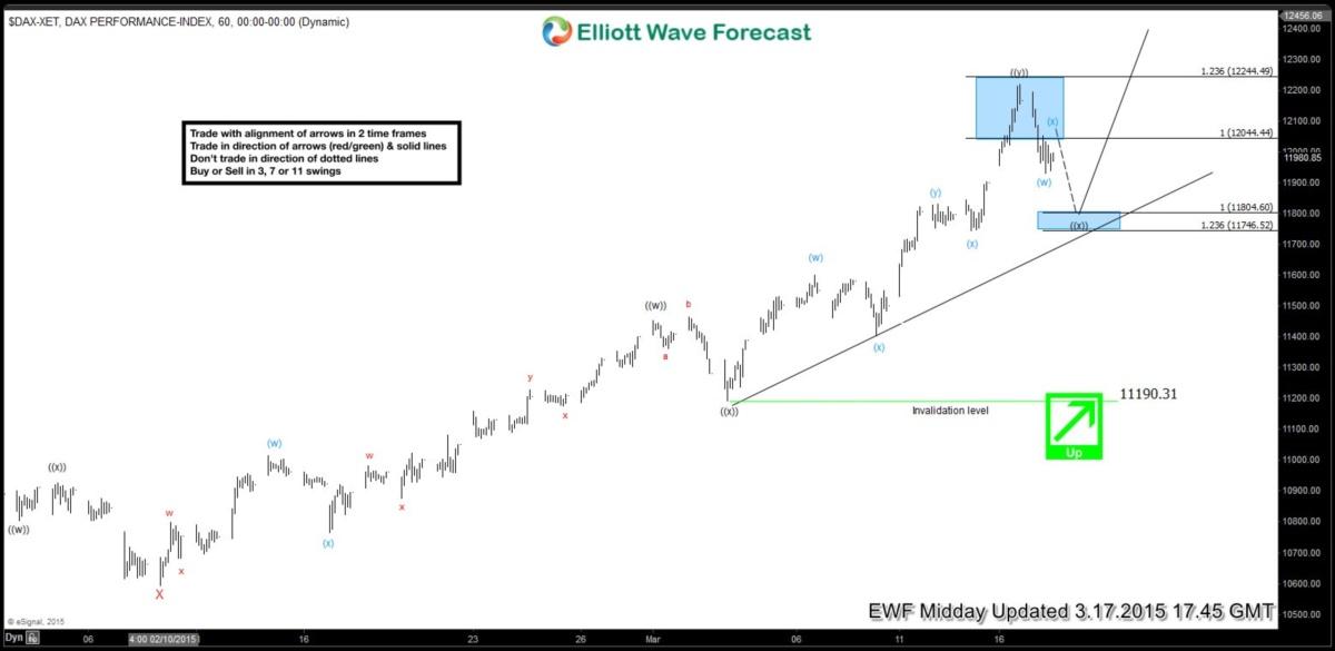 $DAX Short-term Elliott Wave Analysis 3.17.2015