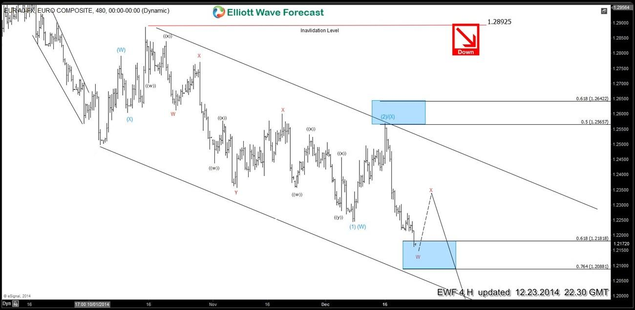Elliott wave Fibonacci EURUSD 23 December 4 Hour