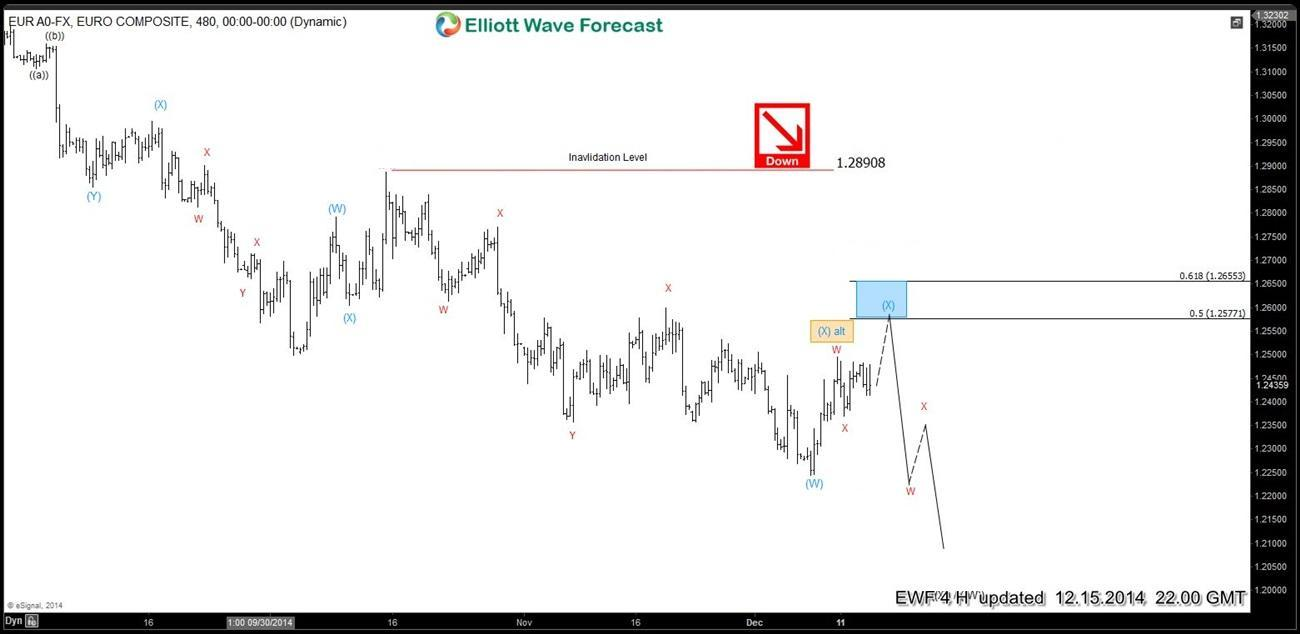 Elliott wave Fibonacci EURUSD 4 Hour 15 December