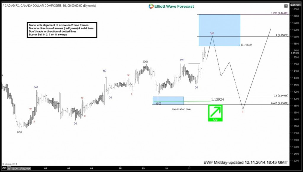 Trading With Elliott Waves Using Fibonacci Retracement Levels