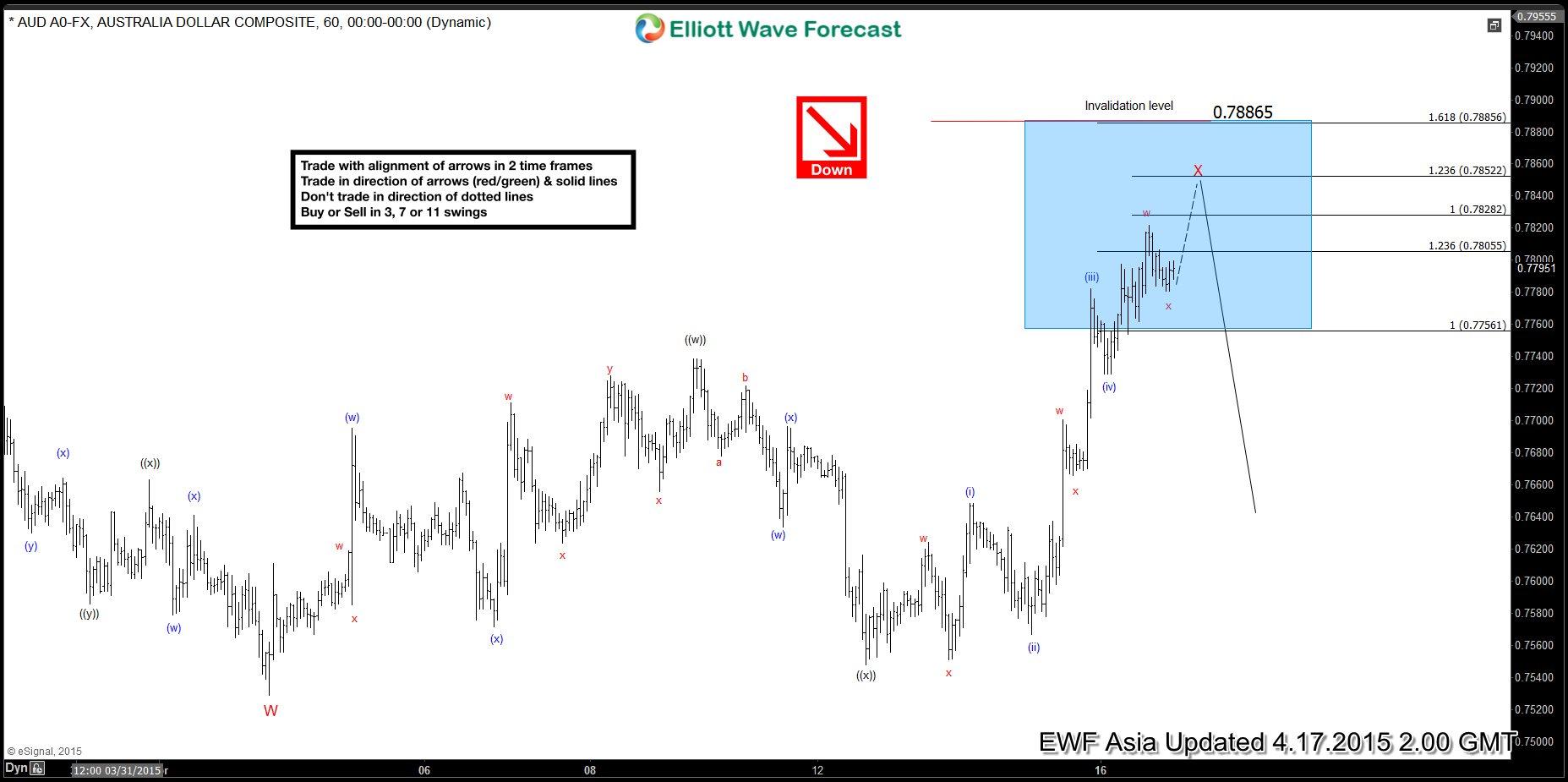 AUDUSD Short-term Elliott Wave Analysis 4.16.2015