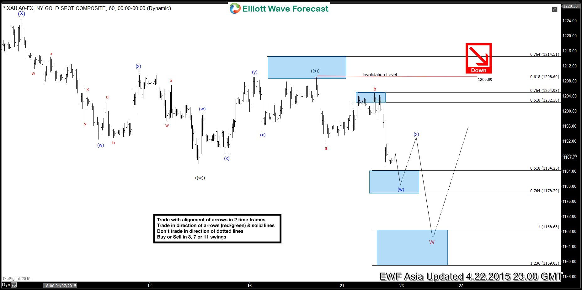 XAU (Gold) Short-term Elliott Wave Analysis 4.22.2015