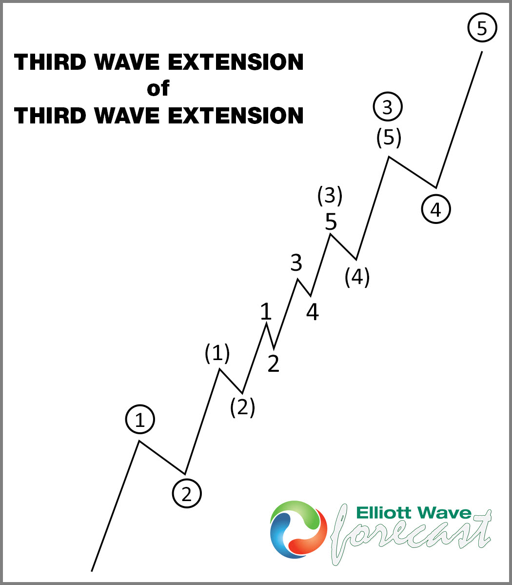 Elliott Wave Extensions Within A 5 Wave Move