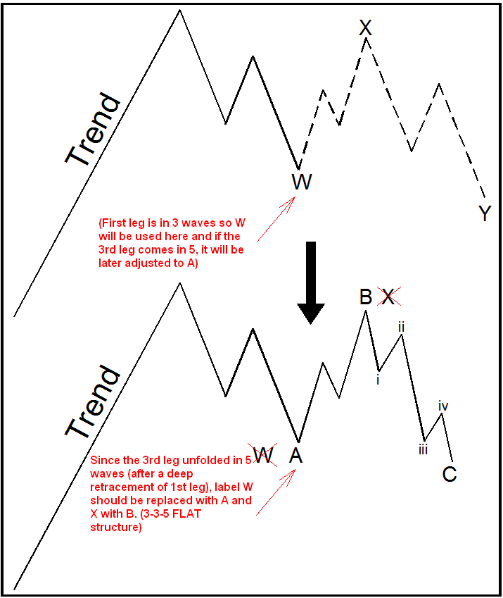 Labeling Elliott Wave Patterns