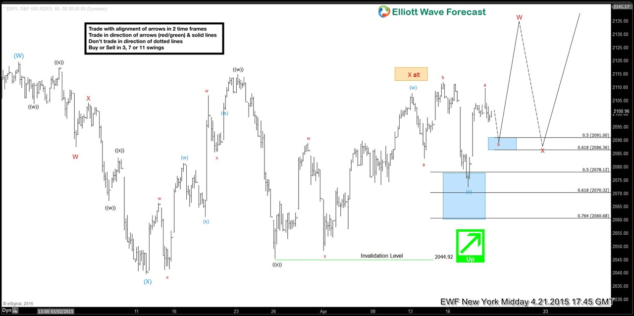 $SPX Short-term Elliott Wave update 4.21.2015