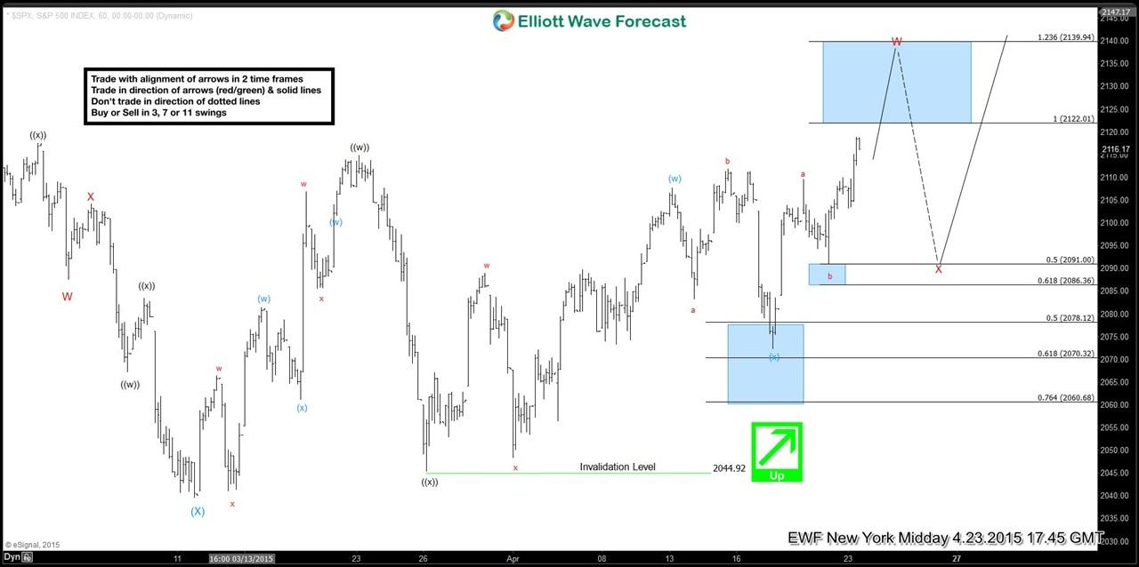 SPX Short-term Elliott Wave update 4.23.2015