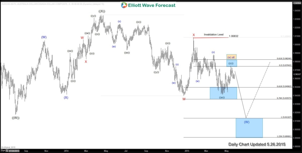 AUDCAD Daily20150527013357