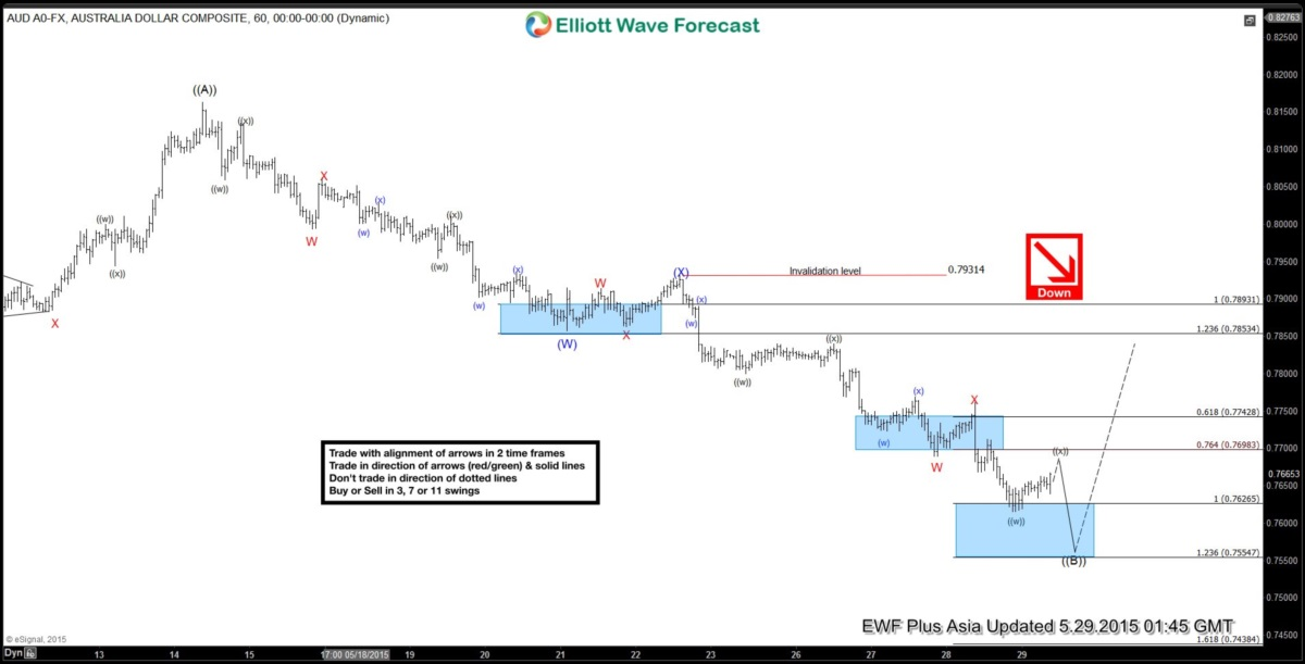 $AUD/USD Short Term Elliott Wave Analysis 5.29.2015