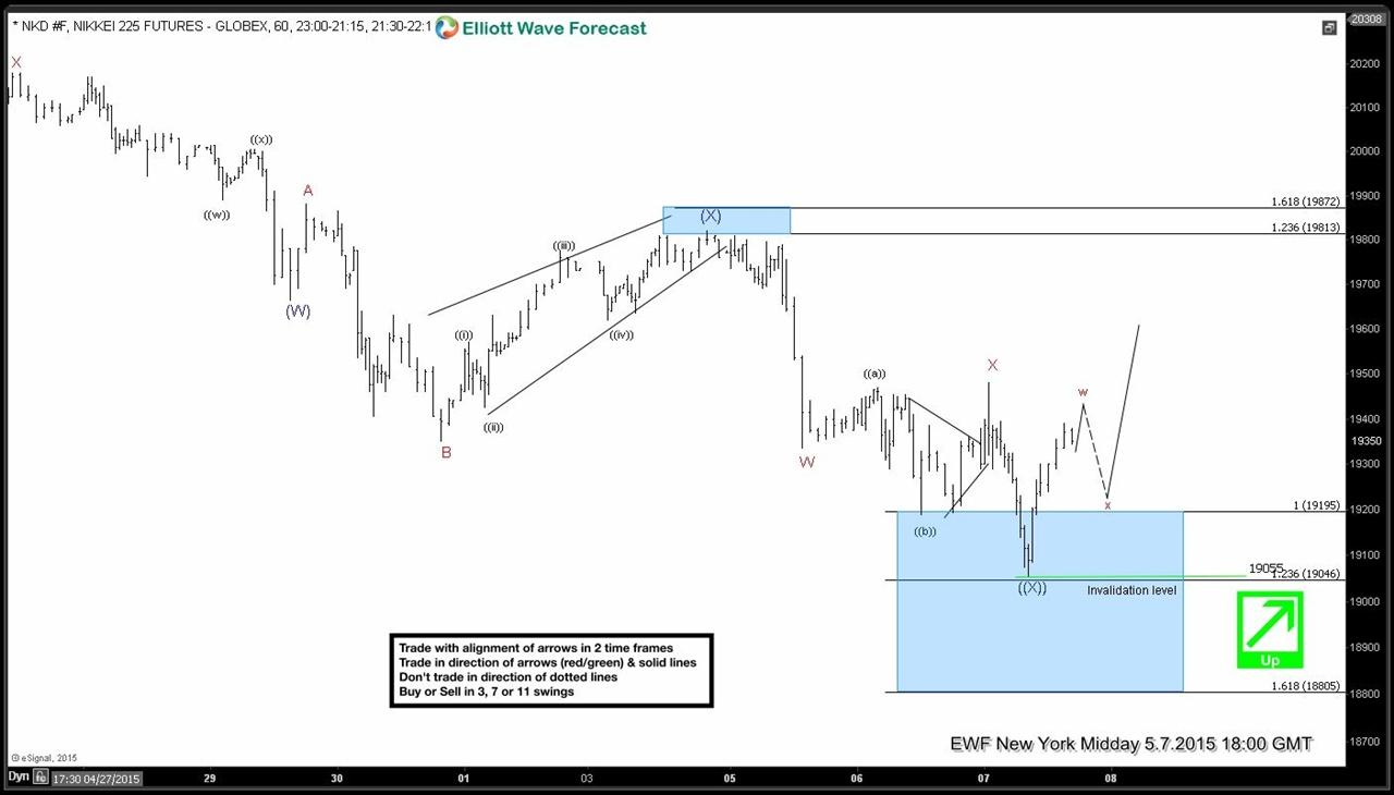 Nikkei (NI225) Short Term Elliott Wave Update 5.7.2015