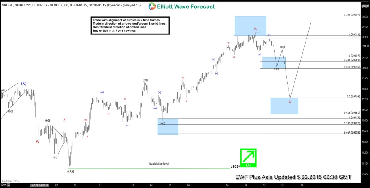 Nikkei 225 Short Term Elliott Wave Update 5.22.2015