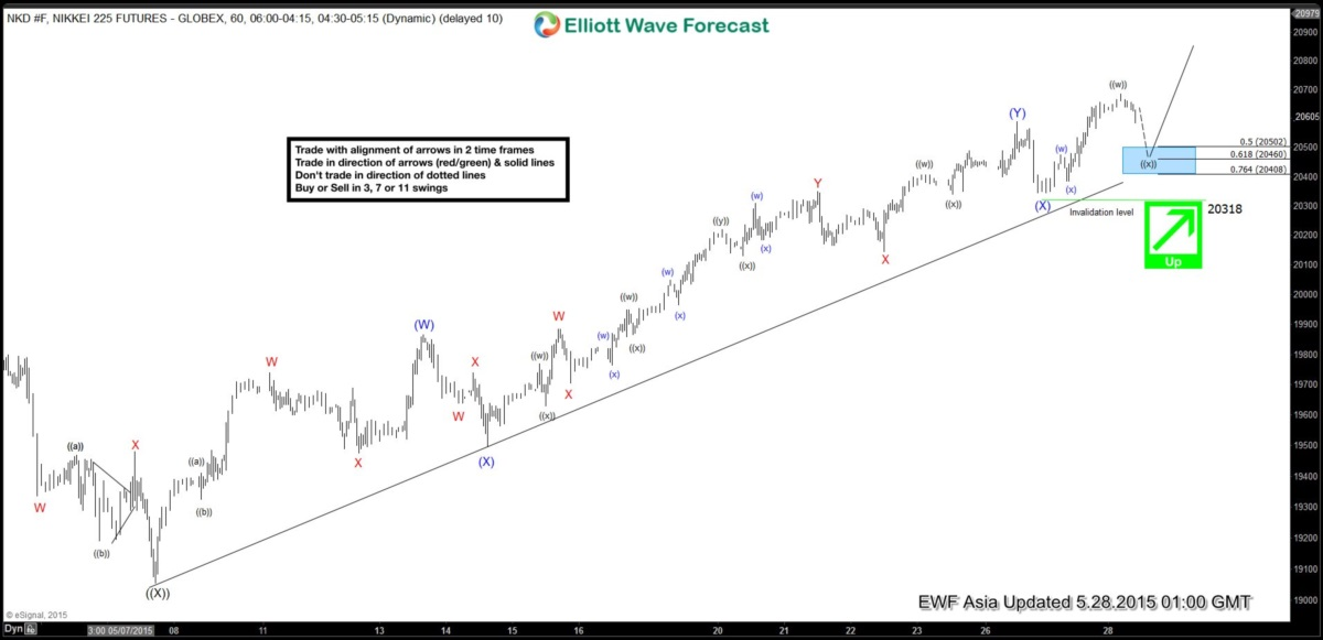 Nikkei 225 Short Term Elliott Wave Update 5.28.2015