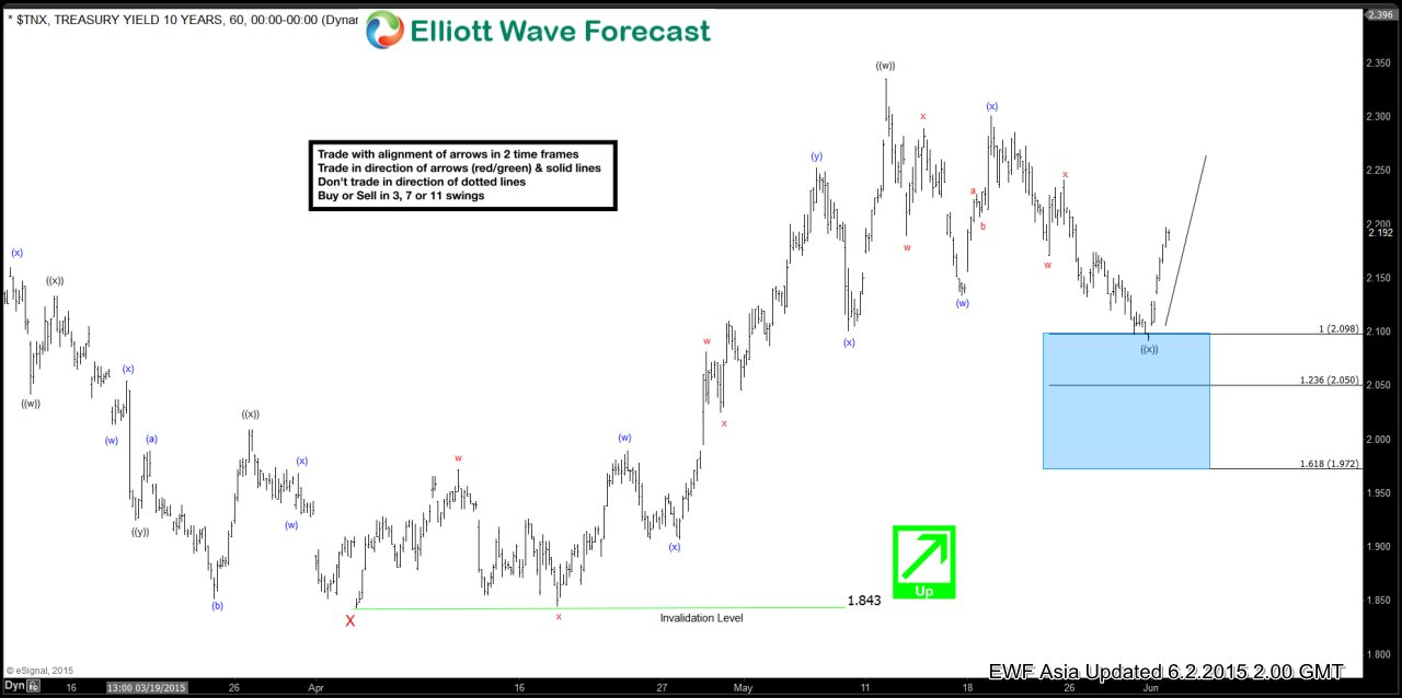 $TNX Short Term Elliott Wave Analysis 6.2.2015