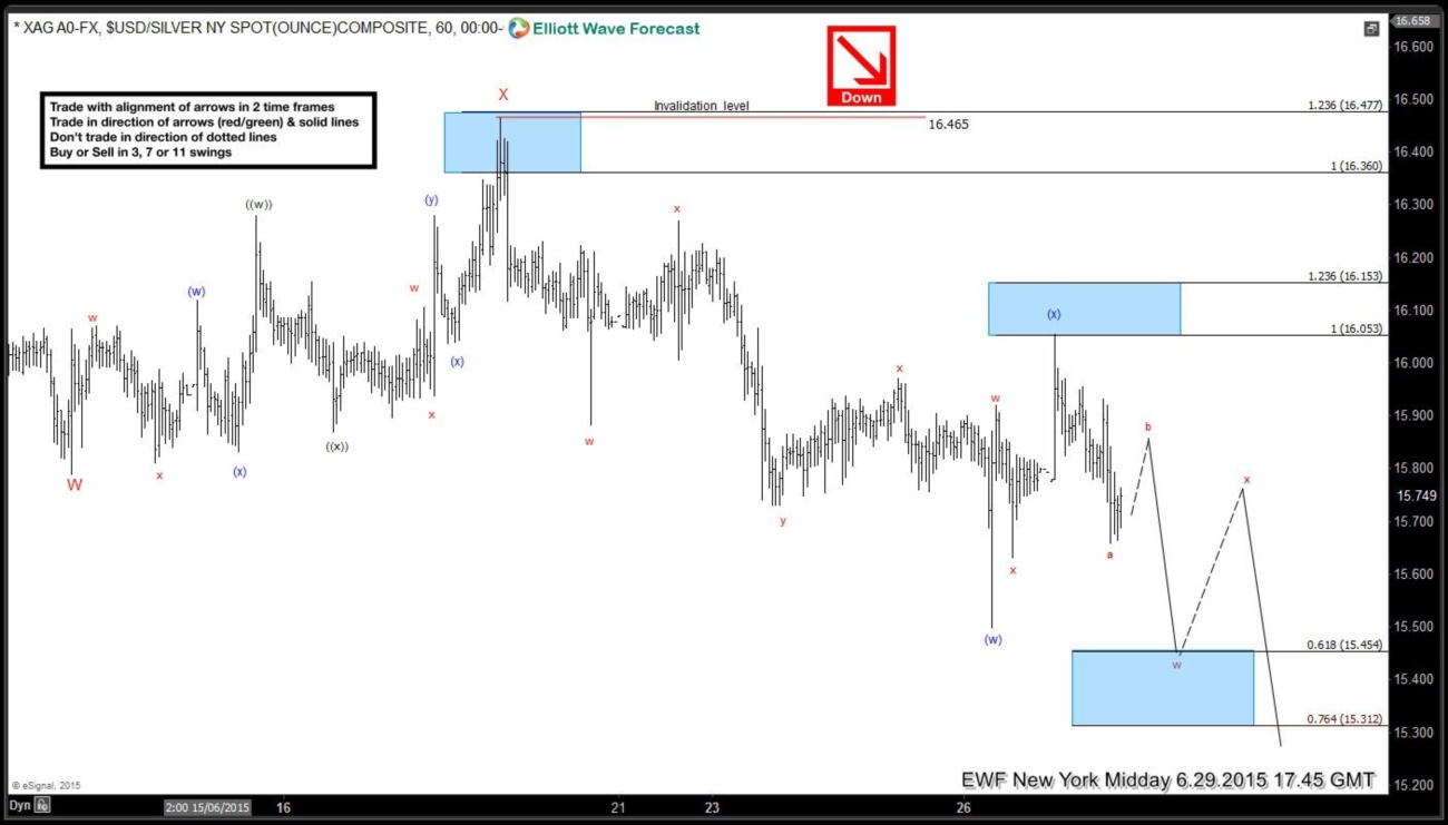Silver (XAG) Short Term Elliott Wave Analysis 6.30.2015