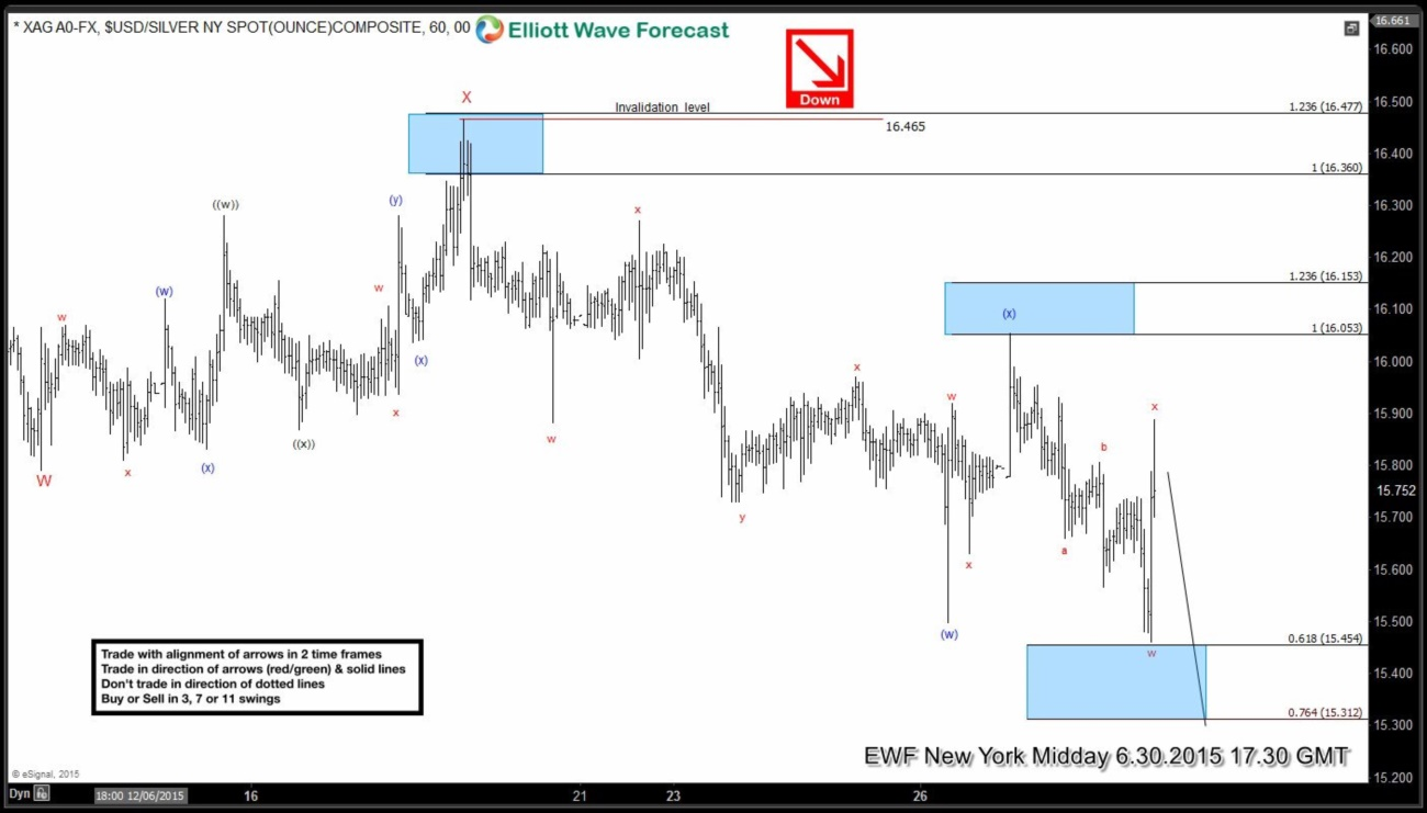 Silver (XAG) Short Term Elliott Wave Update 7.1.2015