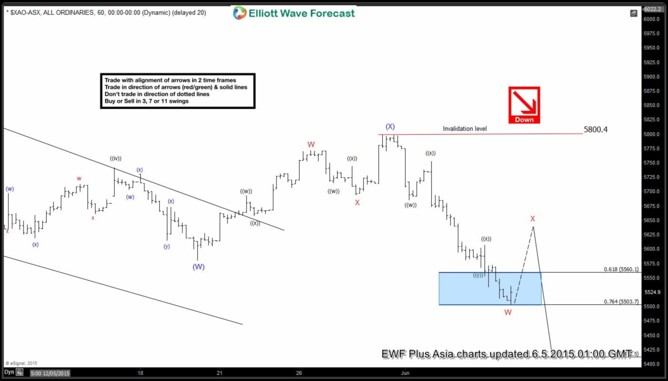 ASX All Ordinary Short Term Elliott Wave Analysis 6.5.2015