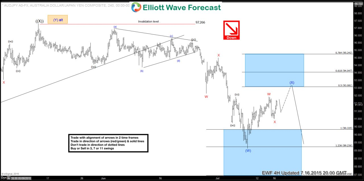 $AUD/JPY 4 Hour Elliott Wave Update 7.17.2015