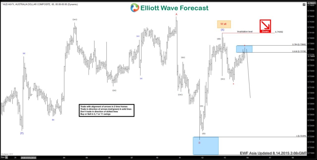 elliott wave forex forecast day trading