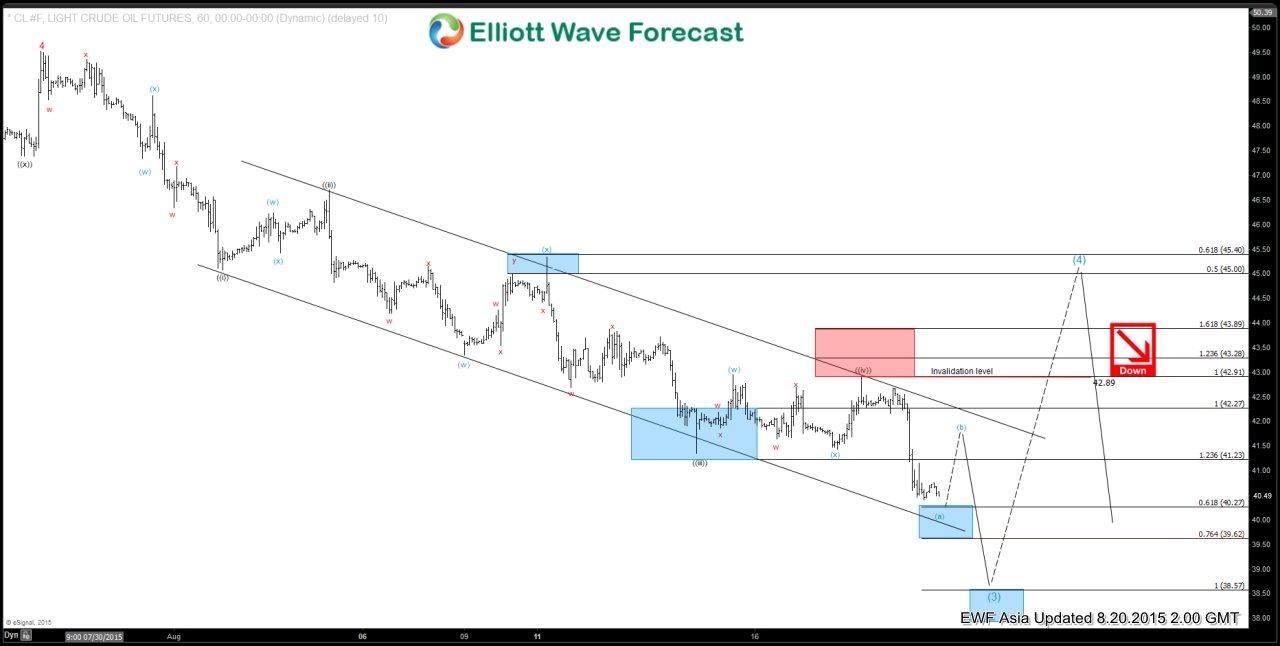 Oil (CL) Short Term Elliott Wave Analysis 8.20.2015