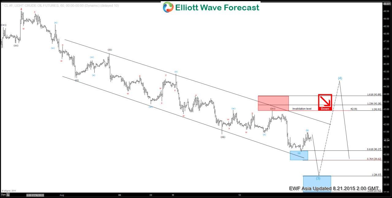 Oil (CL) Short Term Elliott Wave Analysis 8.21.2015