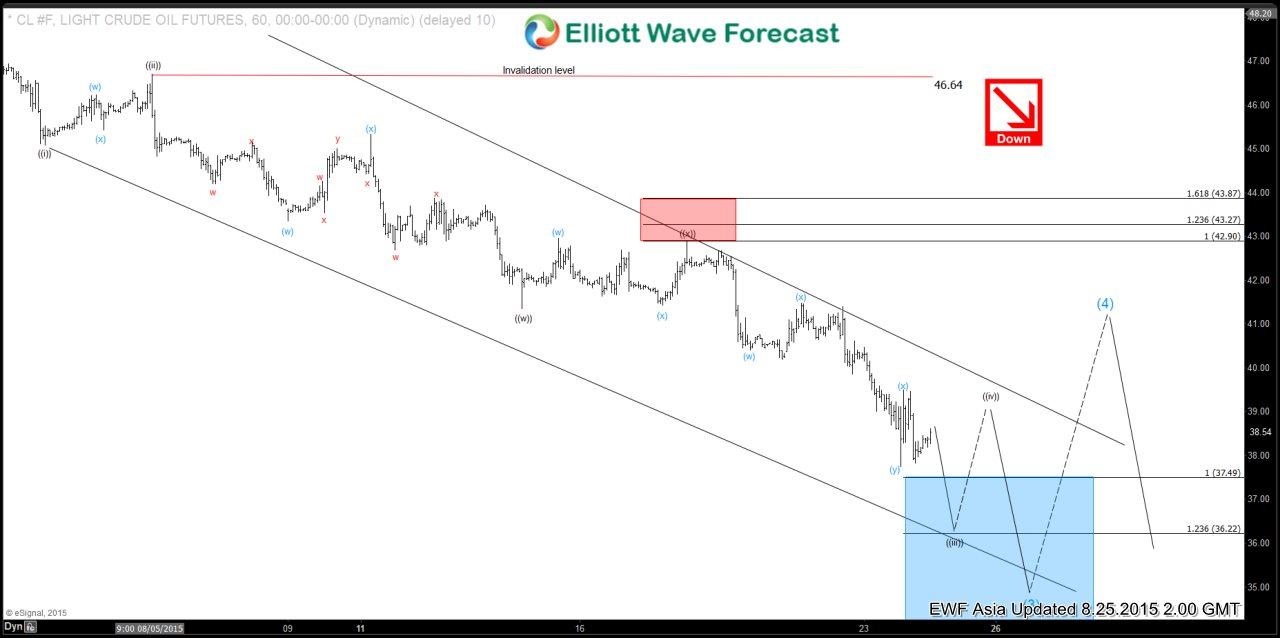 Oil (CL) Short Term Elliott Wave Analysis 8.24.2015