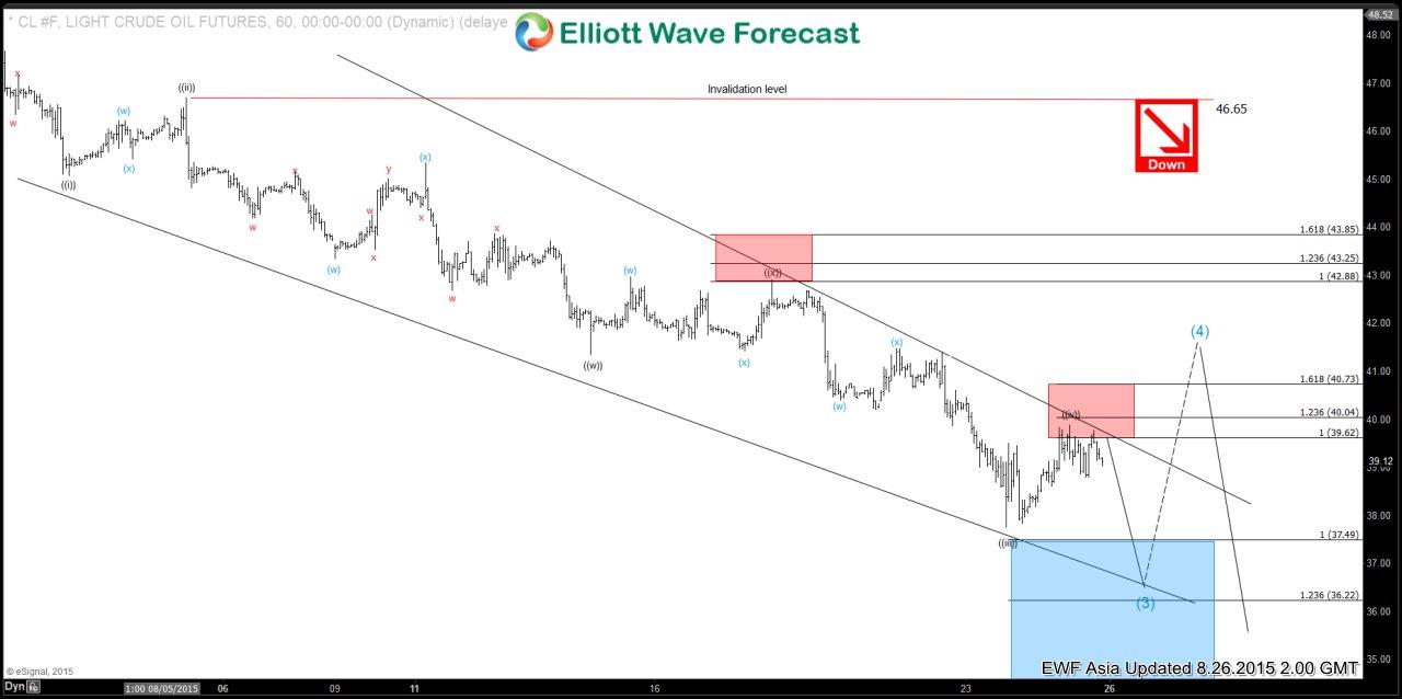 Oil (CL) Short Term Elliott Wave Analysis 8.26.2015