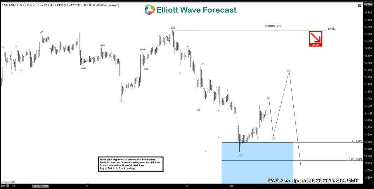 Silver Short Term Elliott Wave Analysis 8.28.2015