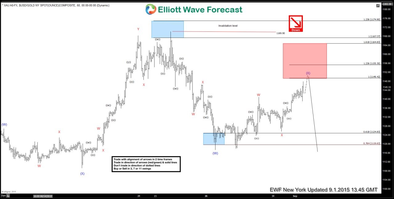 $GOLD (XAU/USD) Elliott Waves Forecasting the decline