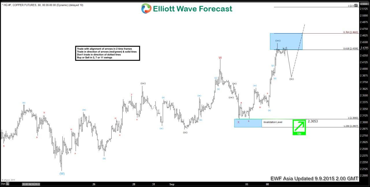 Copper Short Term Elliott Wave Analysis 9.9.2015