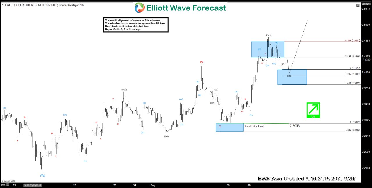 Copper Short Term Elliott Wave Update 9.10.2015