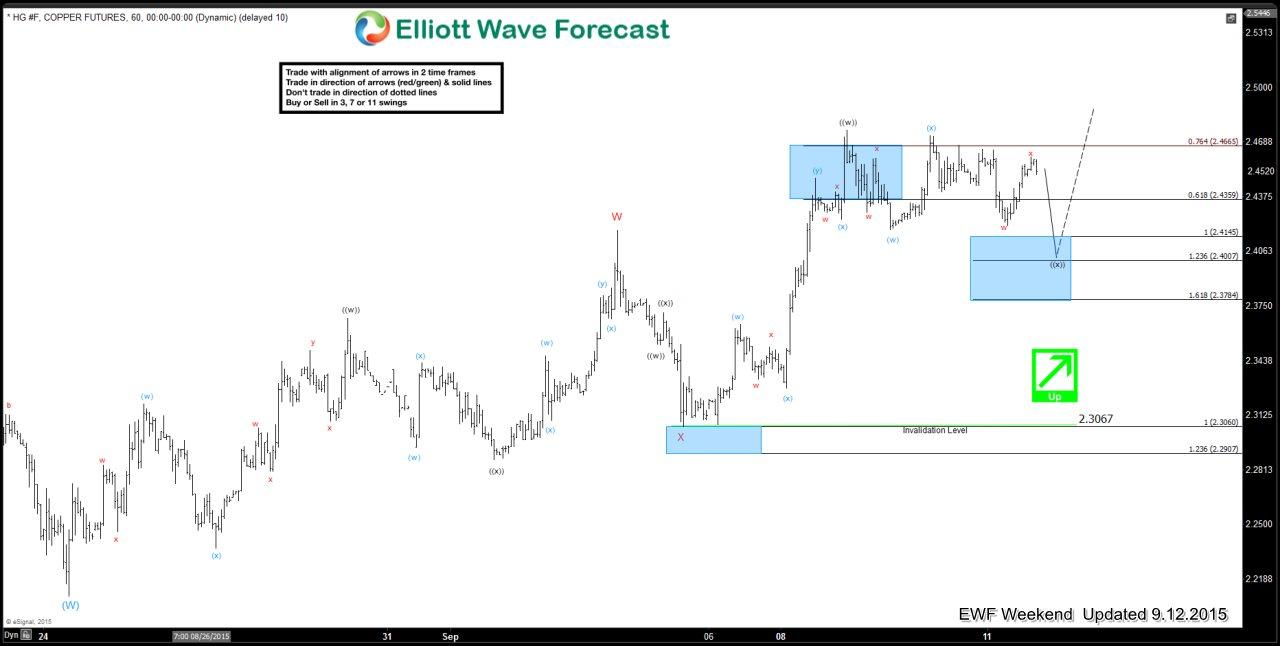Copper Short Term Elliott Wave Update 9.12.2015