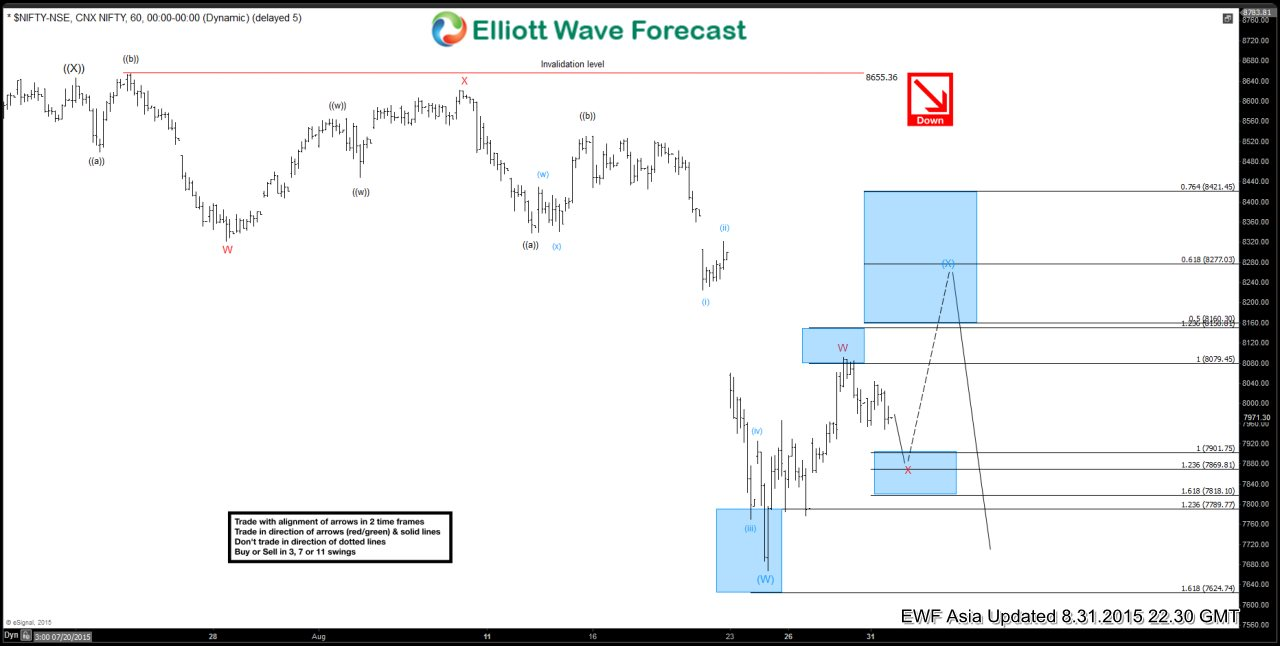 Nifty Short Term Elliott Wave Analysis 8.31.2015
