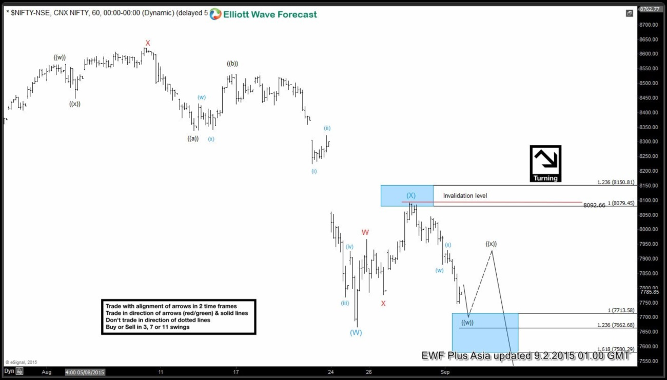Nifty Short Term Elliott Wave Analysis 9.1.2015