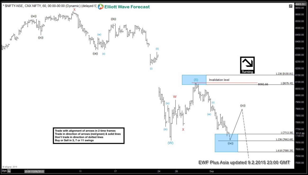 Nifty Short Term Elliott Wave Analysis 9.2.2015