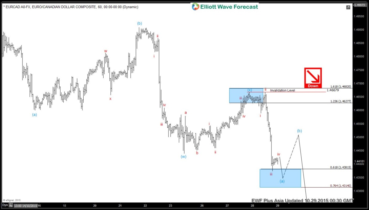 EURCAD Short Term Elliott Wave Analysis 10.29.2015