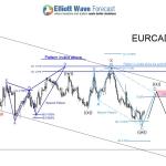EURCAD : Scenario for Another Swing Lower