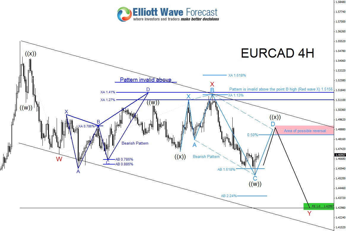 EURCAD : Scenario for Another Swing Lower