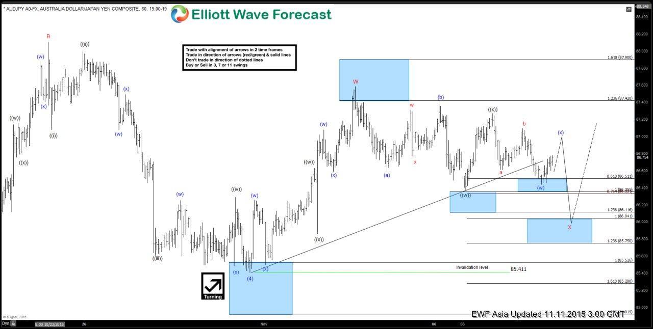 AUDJPY Short Term Elliott Wave Analysis 11.11.2015