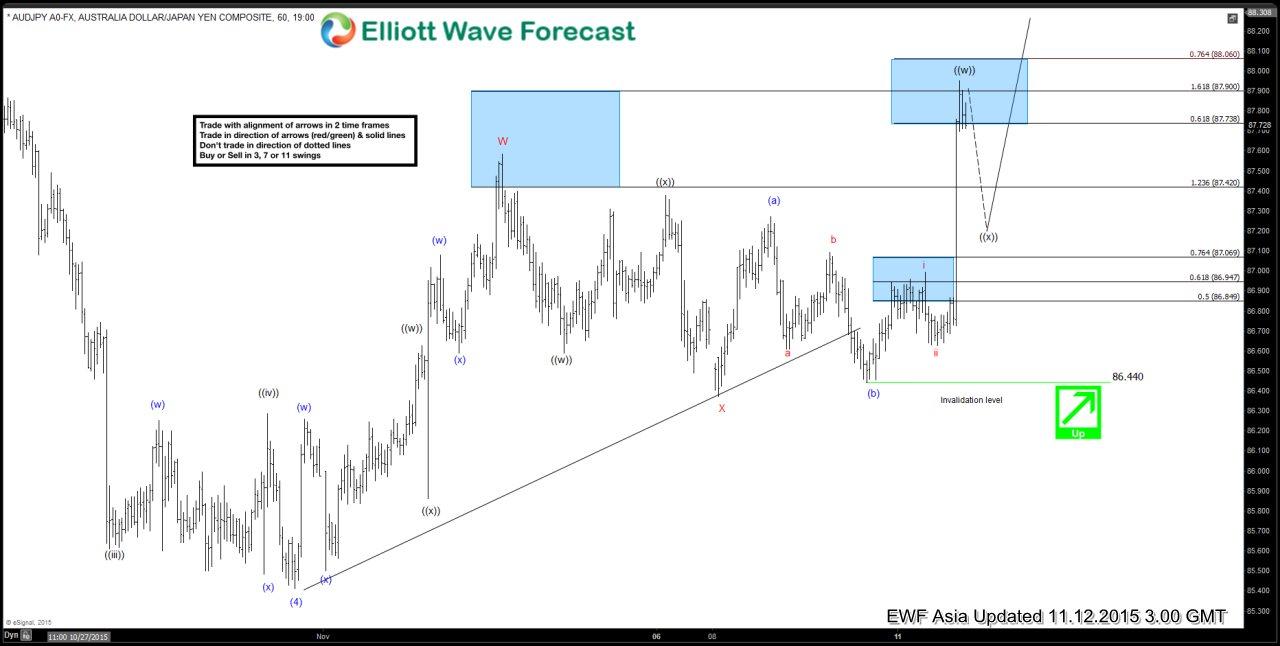AUDJPY Short Term Elliott Wave Update 11.12.2015