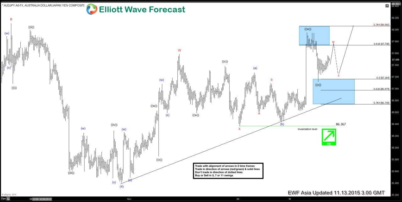 AUDJPY Short Term Elliott Wave Update 11.13.2015