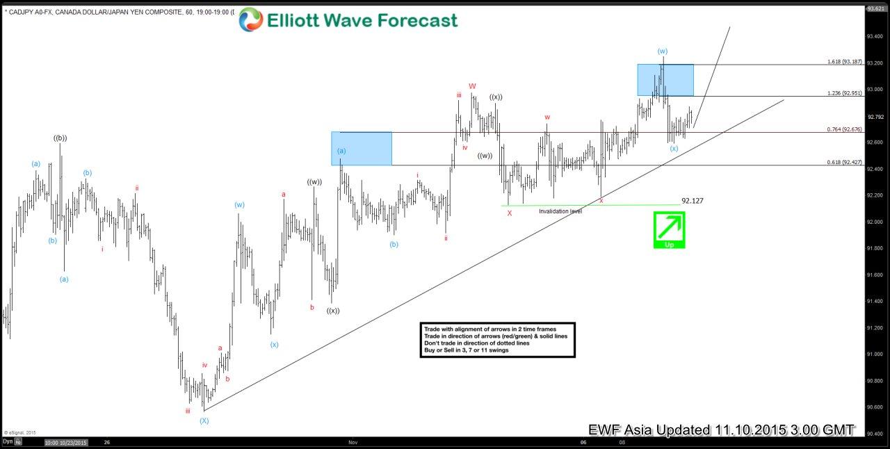 CADJPY Short Term Elliott Wave Analysis 11.10.2015