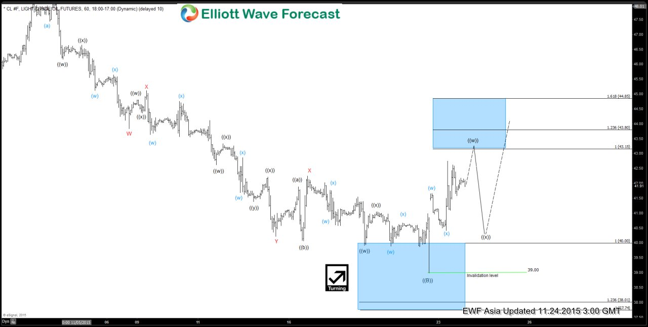 Oil Short Term Elliott Wave Analysis 11.24.2015