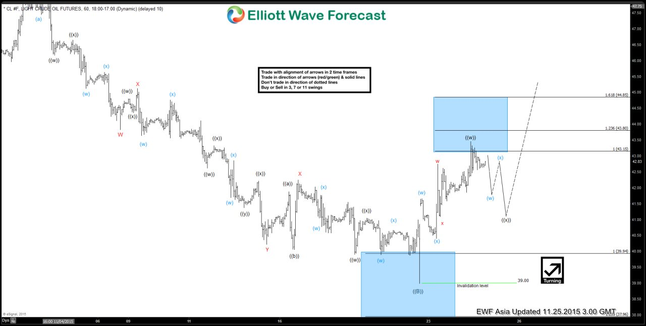Oil Short Term Elliott Wave Update 11.25.2015