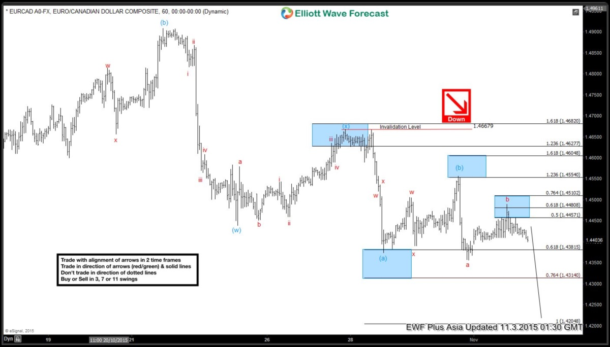 EURCAD Short Term Elliott Wave Analysis 11.03.2015