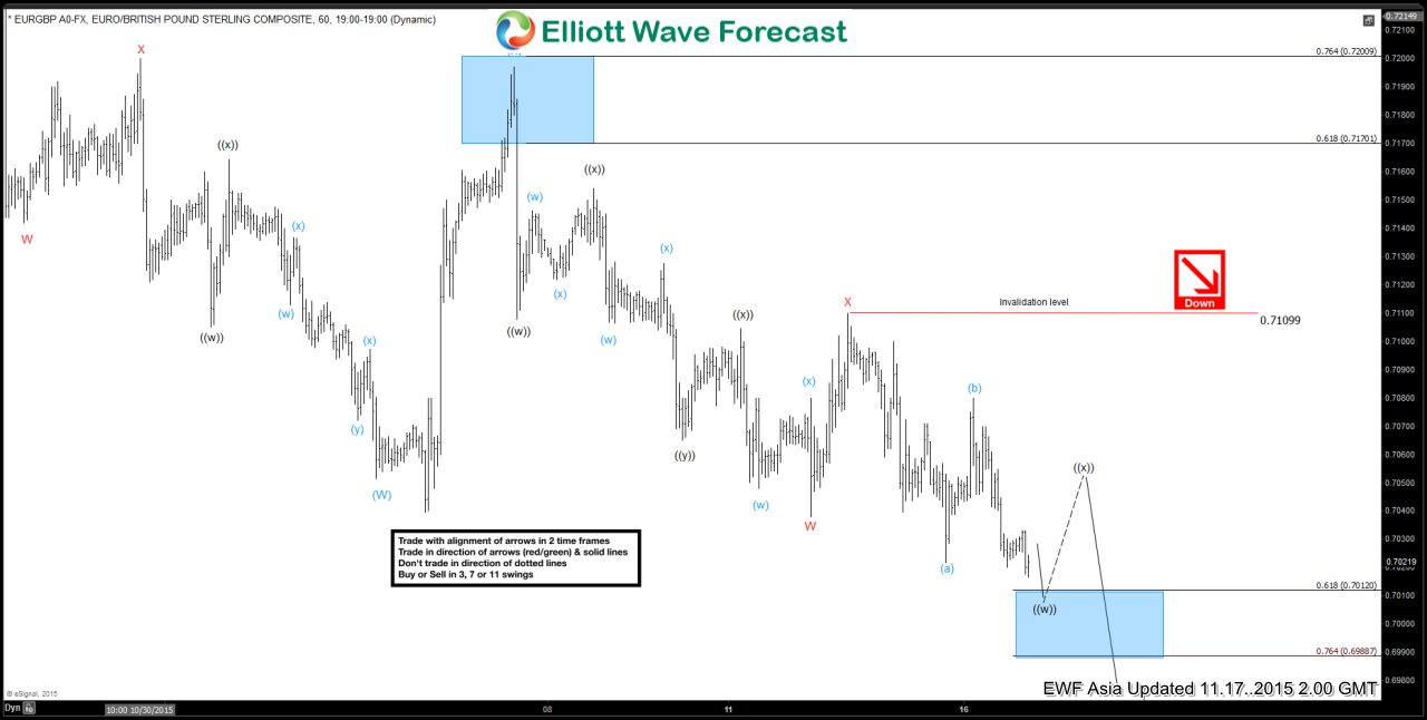 EURGBP Short Term Elliott Wave Analysis 11.17.2015