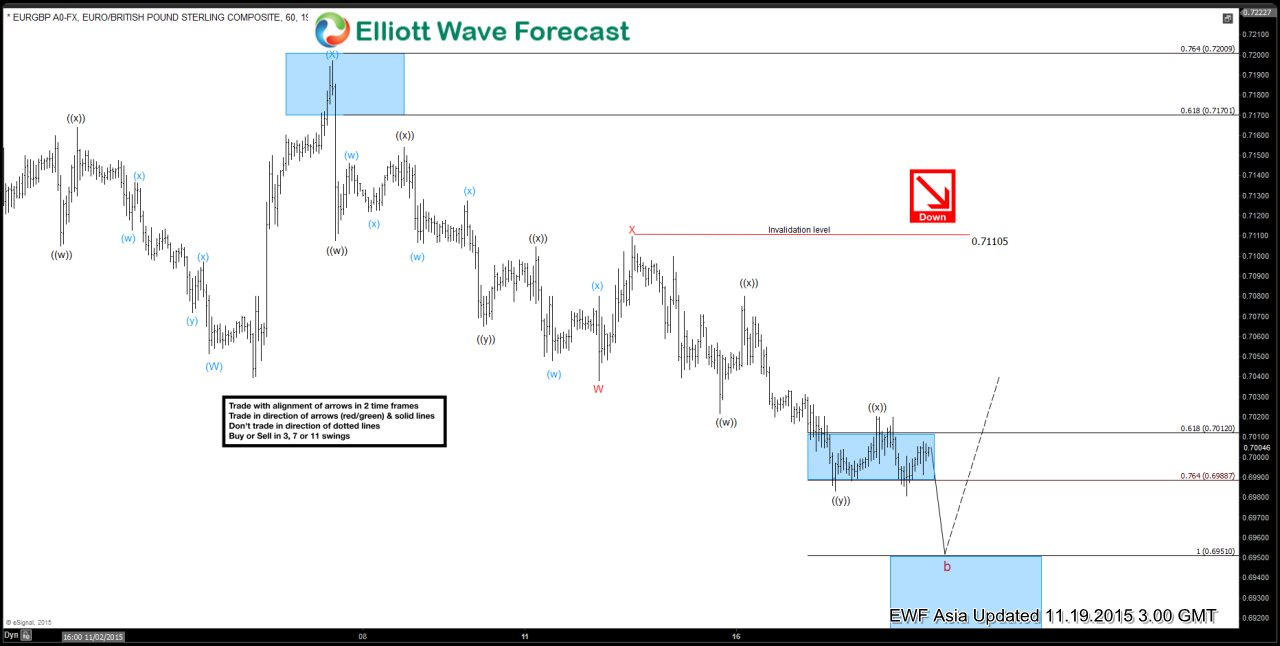 EURGBP Short Term Elliott Wave Update 11.19.2015